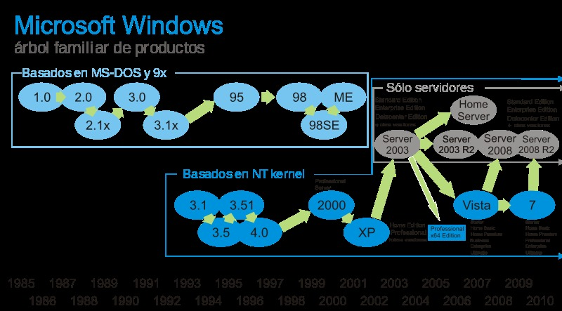 Historia de Windows [MegaPost]